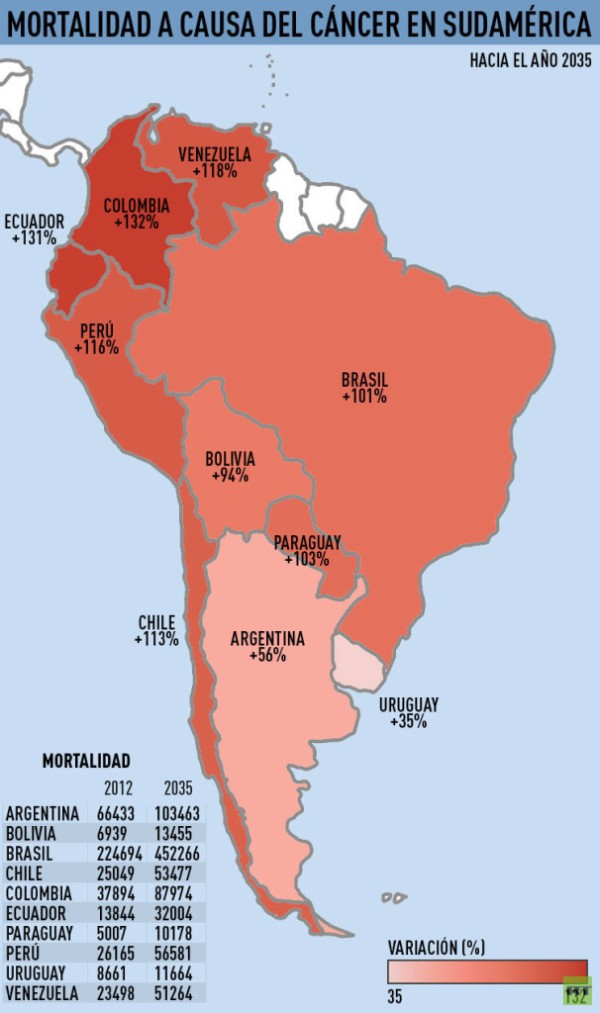 cancer_sudamerica